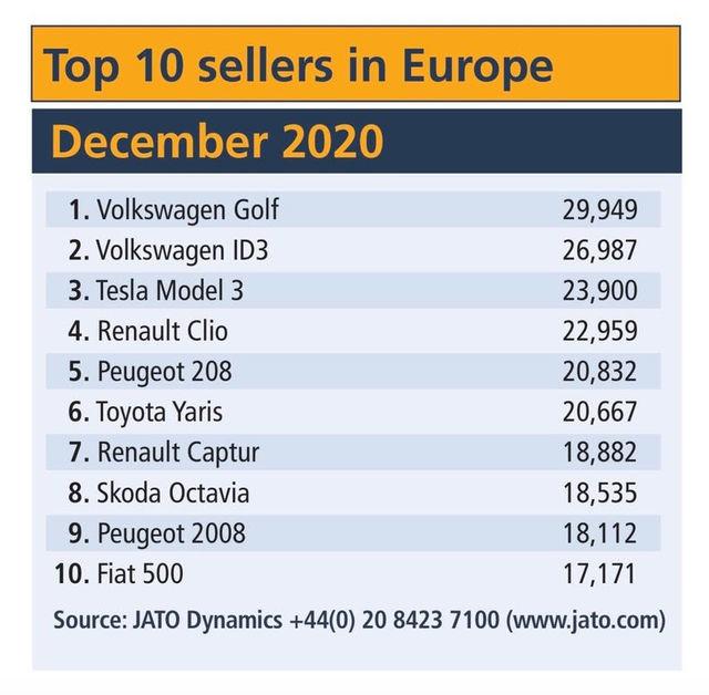 auto-piu-vendute-dicembre-2020-ue