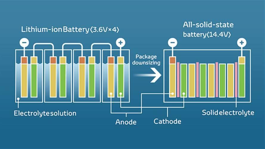 auto-elettrica-e-batteria-allo-stato-solido