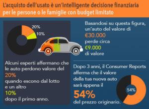 convenienza-acquisto-usato-auto